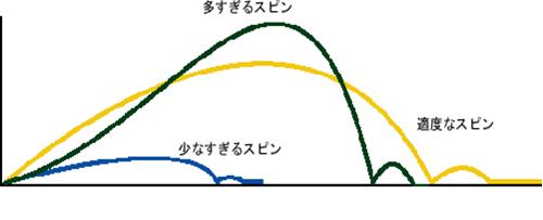 Karyouドライバーロフト角ごとの弾道イメージ図